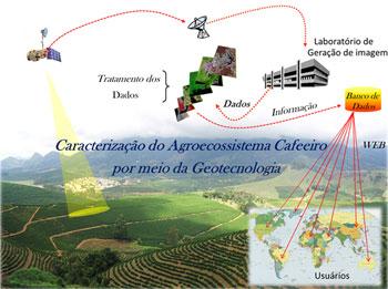 Projeto Café