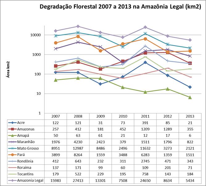 tabela degrad 2010