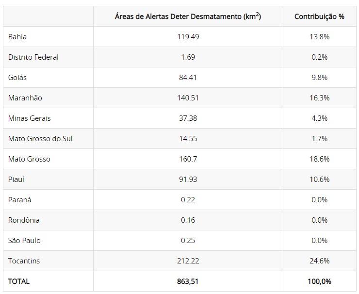 Tabela áreas de desmatamento Cerrado - Alertas DETER
