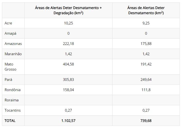 Tabela áreas de desmatamento e degradação Amazônia - Alertas DETER