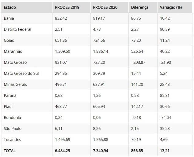 Valores absolutos e variação percentual de desmatamento no Cerrado para cada estado em km2.