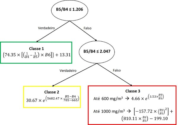 Estrutura do algoritmo híbrido óptico (OHA)