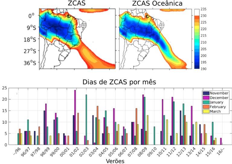 Ferramenta previsão ZCAS