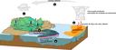 Modelo Conceitual do Ciclo Hidrologico - Gouveia e col 2019